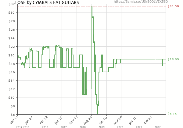 Price history of Cymbals Eat Guitars – Lose