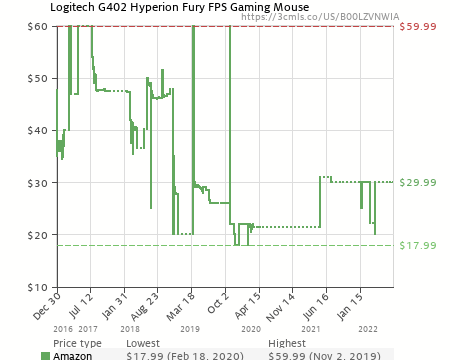 Logitech G402 Hyperion Fury FPS Gaming Mouse (B00LZVNWIA