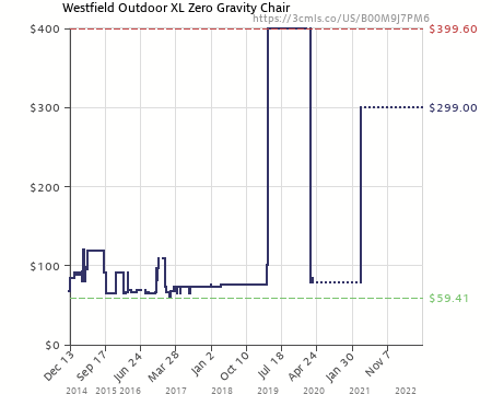 Amazon Price History Chart For Westfield Outdoor XL Zero Gravity Chair  (B00M9J7PM6)