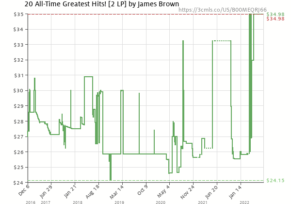 Price history of James Brown – 20 All-Time Greatest Hits!