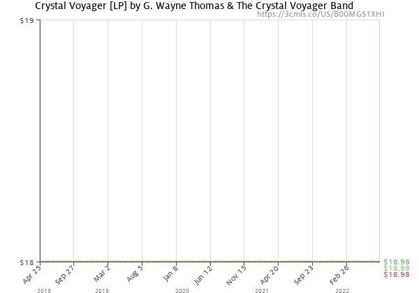 Price history of Crystal Voyager – Crystal Voyager