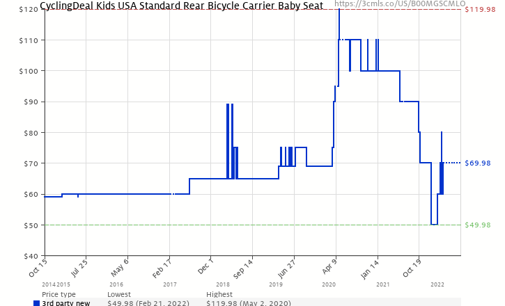 f4ce419998a Amazon price history chart for CyclingDeal Kids USA Standard Rear Bicycle  Carrier Baby Seat (B00MGSCMLO