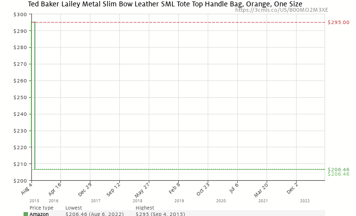 3d5af645e Amazon price history chart for Ted Baker Lailey Metal Slim Bow Leather SML  Tote Top Handle