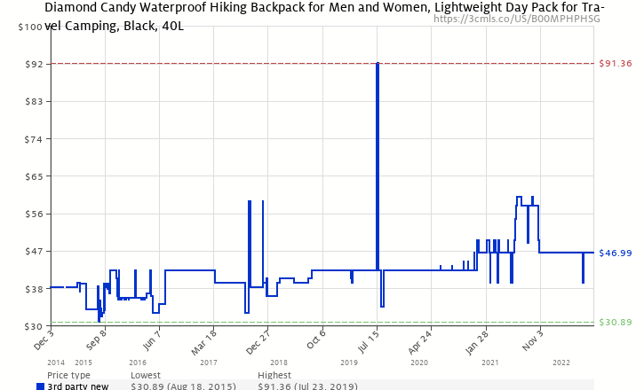 3dc2026923 Amazon price history chart for Diamond Candy Hiking Backpack Waterproof 40L  Unisex Travel Daypacks with Rain