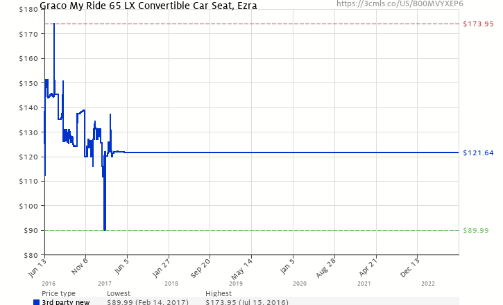 Amazon Price History Chart For Graco My Ride 65 LX Convertible Car Seat Ezra