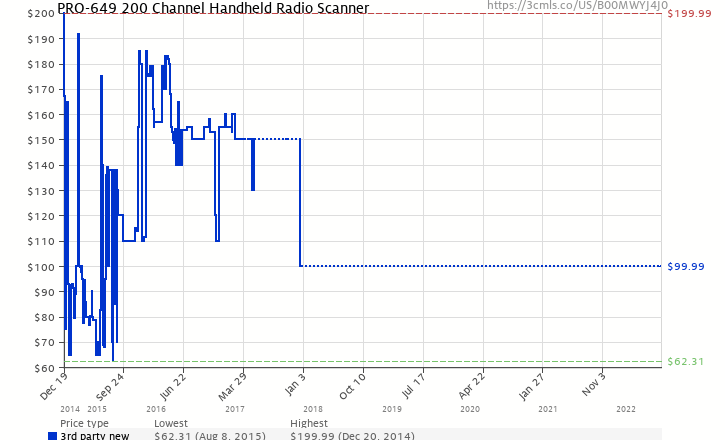 Amazon Price History Chart For PRO 649 200 Channel Handheld Radio Scanner B00MWYJ4J0
