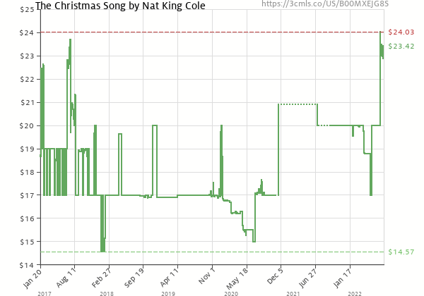Price history of Nat King Cole – The Christmas Song