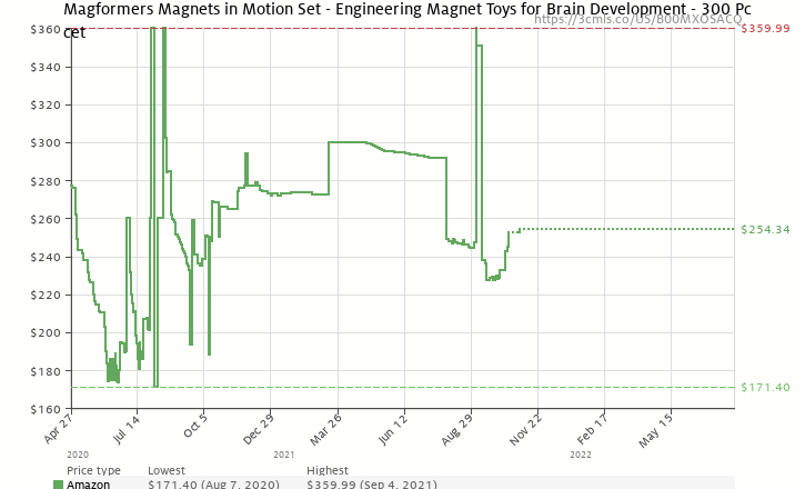 Magformers magnets in motion set engineering magnet toys for brain amazon price history chart for magformers magnets in motion set engineering magnet toys for brain ccuart Gallery