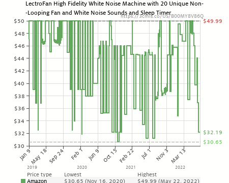 12120b665e6 Adaptive Sound Technologies LectroFan High Fidelity White Noise Sound  Machine with 20 Unique Non-Looping Fan and White Noise Sounds and Sleep  Timer ...