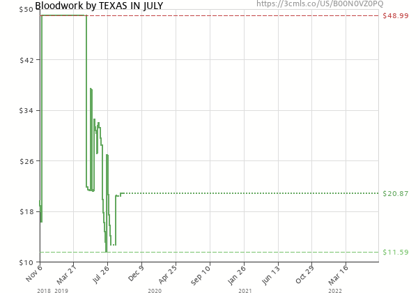Price history of TEXAS IN JULY – Bloodwork