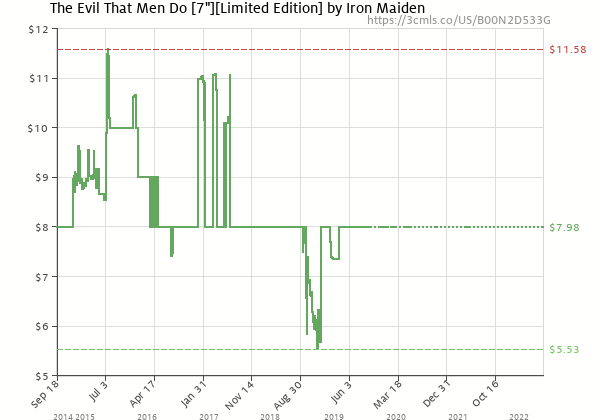 Price history of Iron Maiden – The Evil That Men Do