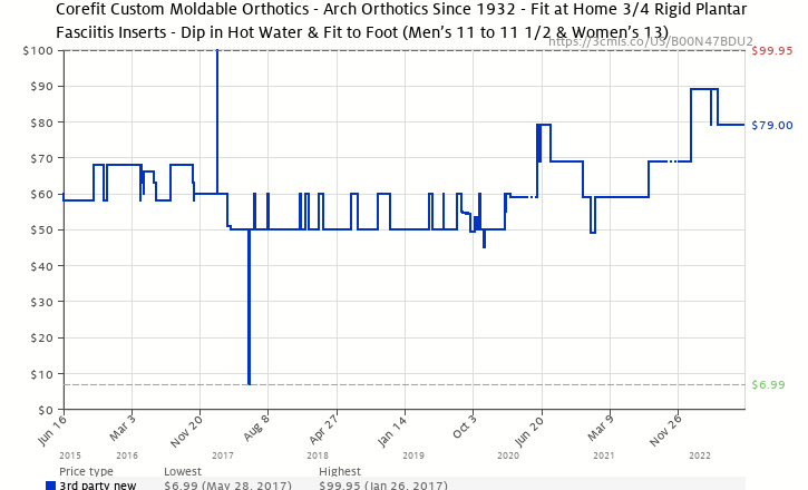 a1314ddac3 Amazon price history chart for COREFIT Podiatrist Grade Orthotics Inserts -  Dip in Hot Water.