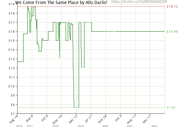 Price history of Allo Darlin' – We Come From The Same Place