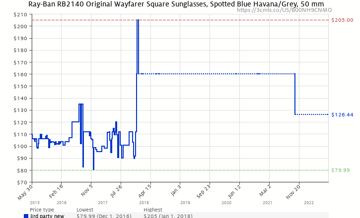 ee0554a42b5 Amazon price history chart for Ray-Ban Unisex RB2140 50mm Spotted Blue  Havana (B00NH9CNMO