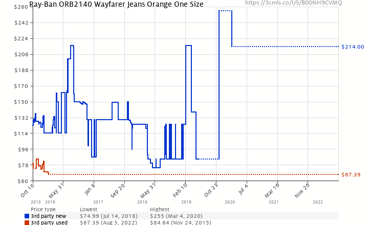 cc09f66e18d Amazon price history chart for Ray-Ban Unisex ORB2140 Wayfarer Jeans Orange  One Size (