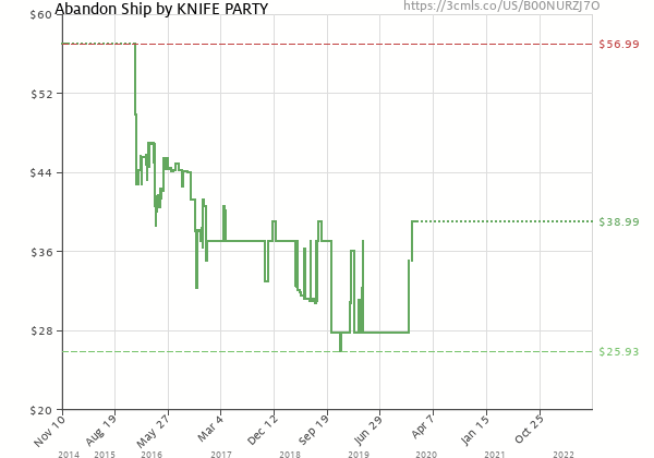 Price history of Knife Party – Abandon Ship