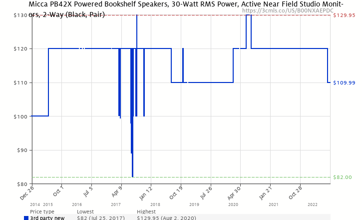 Amazon Price History Chart For Micca PB42X Powered Bookshelf Speakers With 4 Inch Carbon Fiber