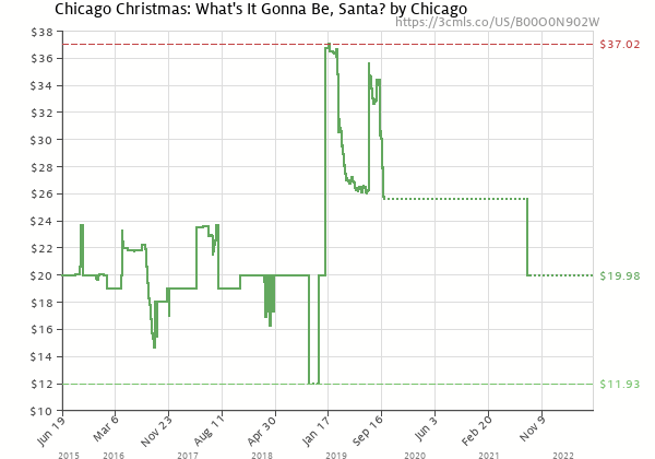 Price history of Chicago – Chicago Christmas: What's it Gonna Be Santa? The