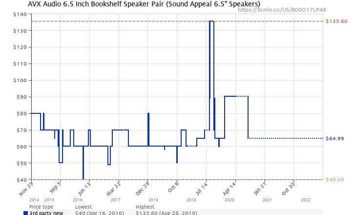 Amazon Price History Chart For Sound Appeal 65 Inch Bookshelf Speakers B00O17LP48