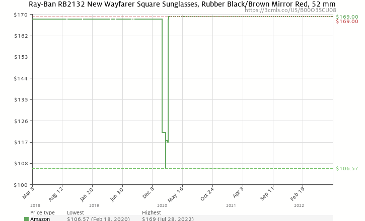 d821f1d18119 Amazon price history chart for Ray-Ban New Wayfarer Classic