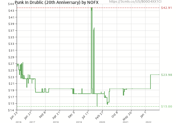 Price history of NOFX – Punk In Drublic 20th Anniversary