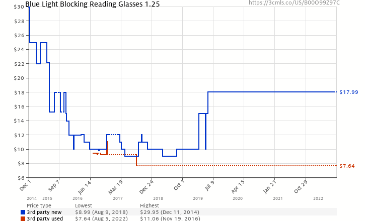 647e5806013 Amazon price history chart for GAMMA RAY 801 Classic Computer Gaming Reading  Amber Tinted Glasses with