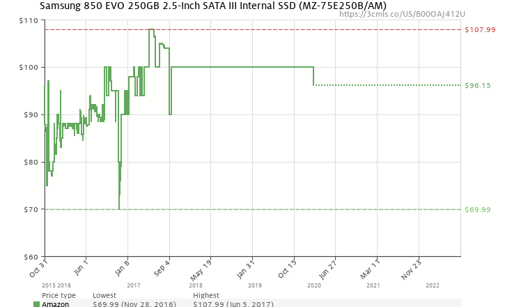 Amazon price history chart for Samsung 850 EVO 250GB 2.5-Inch SATA III  Internal SSD