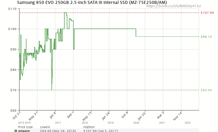 Amazon price history chart for Samsung 850 EVO 250GB 2.5-Inch SATA III Internal SSD (MZ-75E250B/AM) (B00OAJ412U)