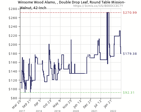 Amazon Price History Chart For Winsome Wood Alamo, 94142, Double Drop Leaf,  Round