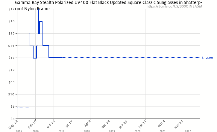 f2033ac3cd Amazon price history chart for Gamma Ray Stealth Polarized UV400 Flat Black  Updated Square Classic Sunglasses