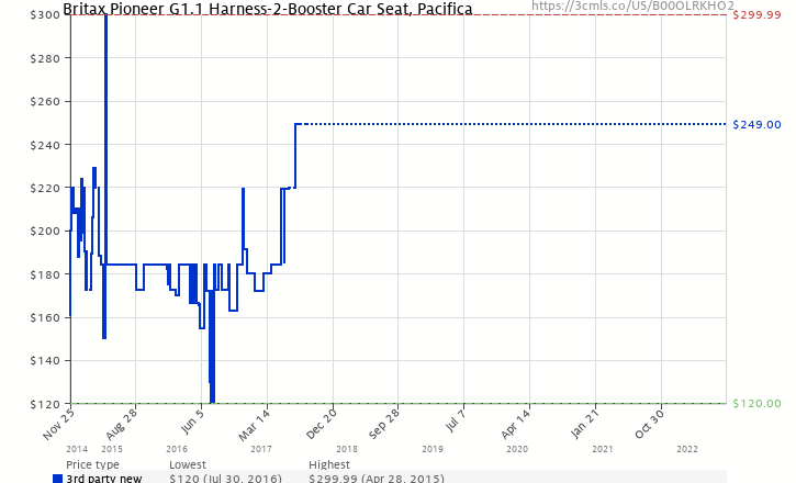 Amazon Price History Chart For Britax Pioneer G11 Harness 2 Booster Car