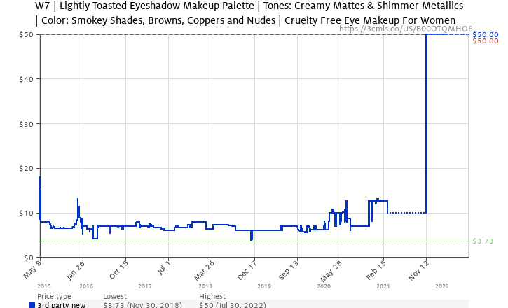 W7 in the buff lightly toasted eye colour palette b00otqmho8 amazon price history chart for w7 in the buff lightly toasted eye colour palette b00otqmho8 ccuart Choice Image