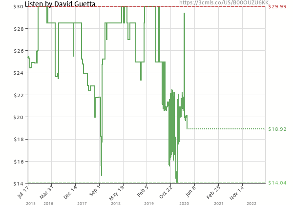 Price history of David Guetta – Listen