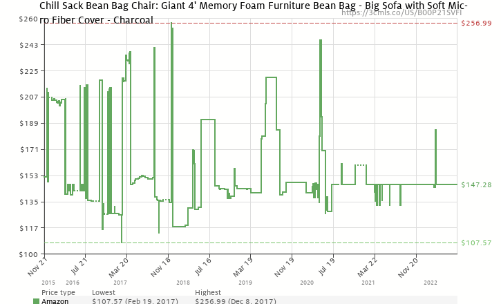 Amazon Price History Chart For Chill Sack Bean Bag Chair Giant 4 Memory Foam