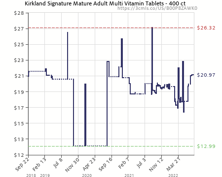 Kirkland signature mature adults multivitamins & minerals