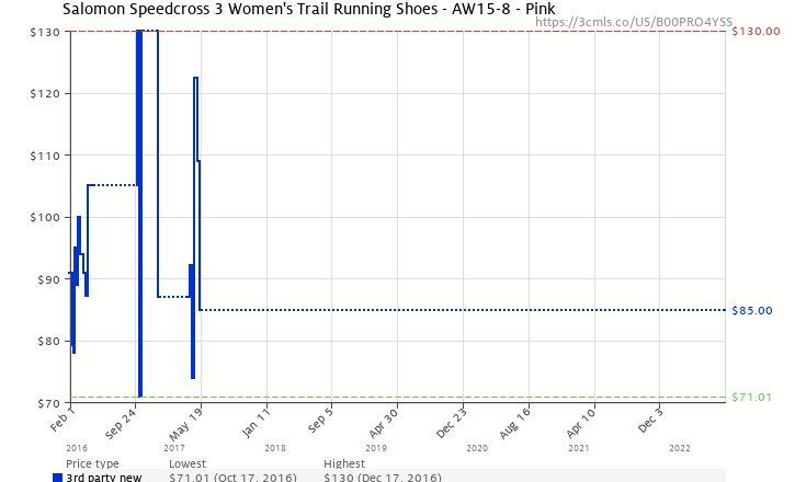 more photos 0a134 fe669 Amazon price history chart for Salomon Speedcross 3 Women s Trail Running  Shoes - AW15-8