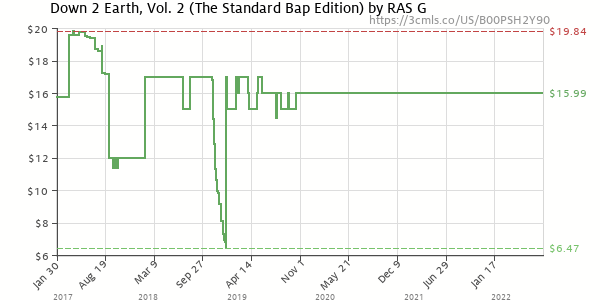 Price history of RAS G – Down 2 Earth Vol 2 Standard Boom Bap Edition