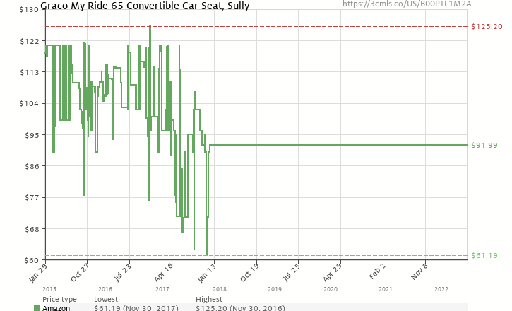 Amazon Price History Chart For Graco My Ride 65 Convertible Car Seat Sully B00PTL1M2A