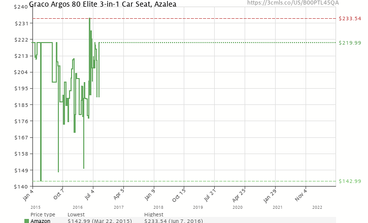 Amazon Price History Chart For Graco Argos 80 Elite 3 In 1 Car Seat