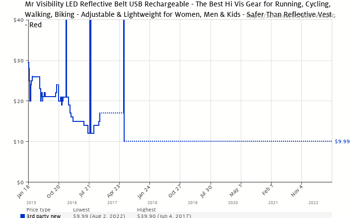 Amazon price history chart for Mr Visibility LED Reflective Belt USB  Rechargeable - The Best Hi a2cf30ee3