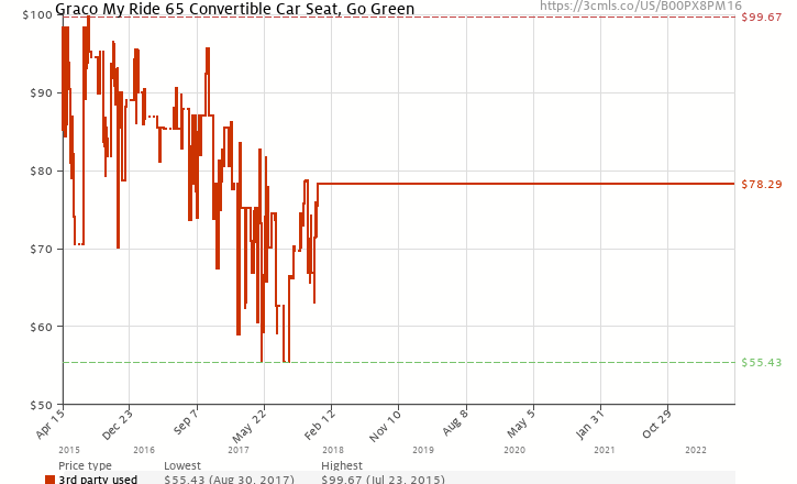 Amazon Price History Chart For Graco My Ride 65 Convertible Car Seat Go Green