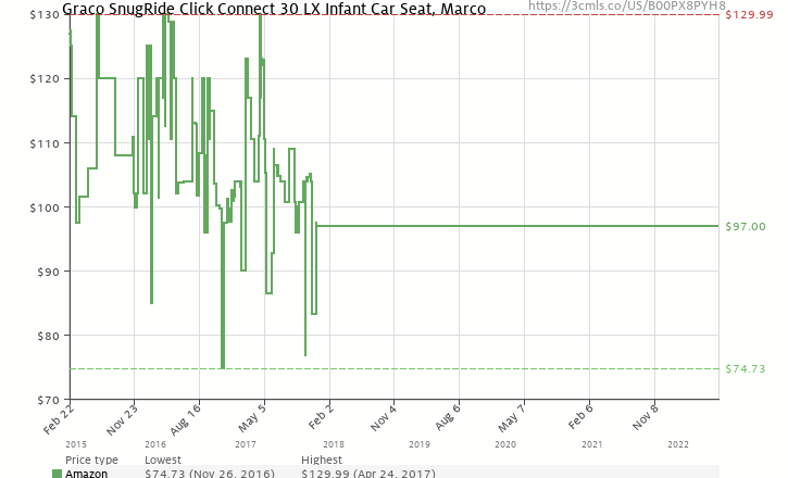 Amazon Price History Chart For Graco SnugRide Click Connect 30 LX Infant Car Seat Marco