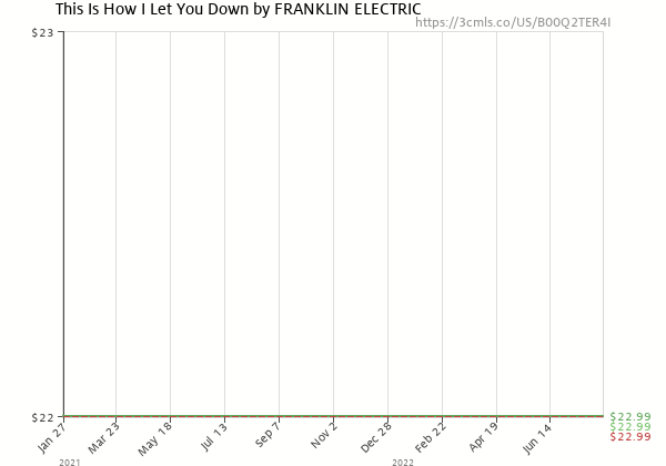Price history of The Franklin Electric – This Is How I Let You Down