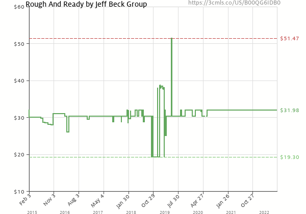 Price history of Jeff Beck – Rough And Ready