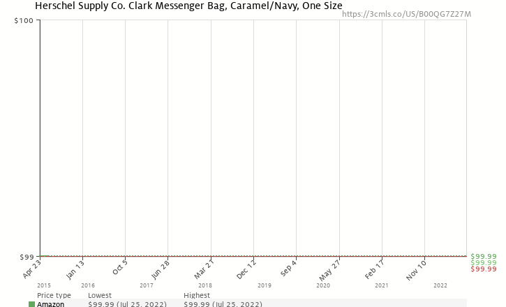 4a411ddc8f Amazon price history chart for Herschel Supply Co. Clark Messenger Bag