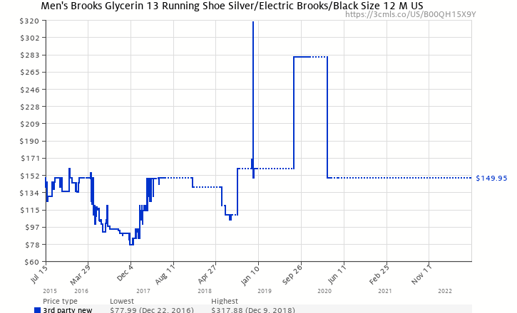 ea1ea83f48a Amazon price history chart for Men s Brooks Glycerin 13 Running Shoe  Silver Electric Brooks