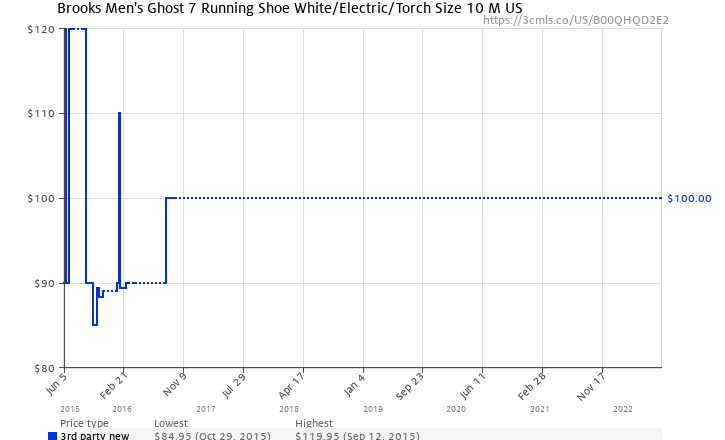 95c86e5a3e3 Amazon price history chart for Men s Brooks Ghost 7 Running Shoe White  Electric Torch