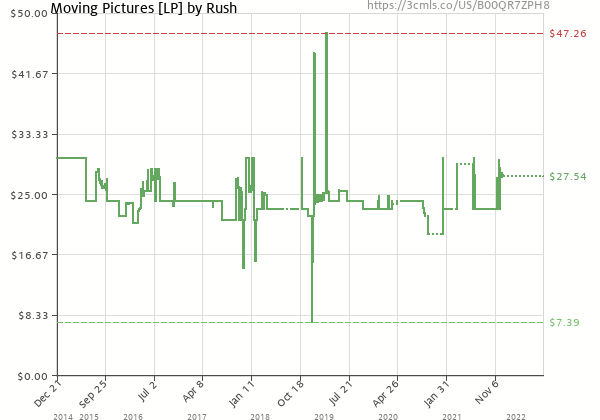 Price history of Rush – Moving Pictures