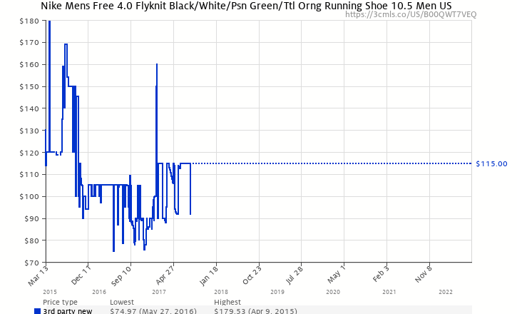 dddb39a572423 Amazon price history chart for Nike Free 4.0 Flyknit 631053-006 Black White