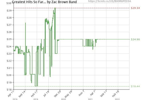 Price history of Zac Brown Band – Greatest Hits So Far…